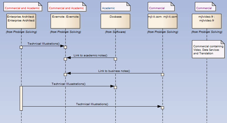 conception de site avec uml et Enterprise Architect