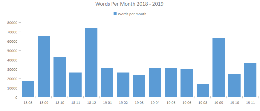 words translated 2018 to 2019