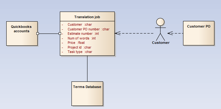 the data to manage technical translation orders