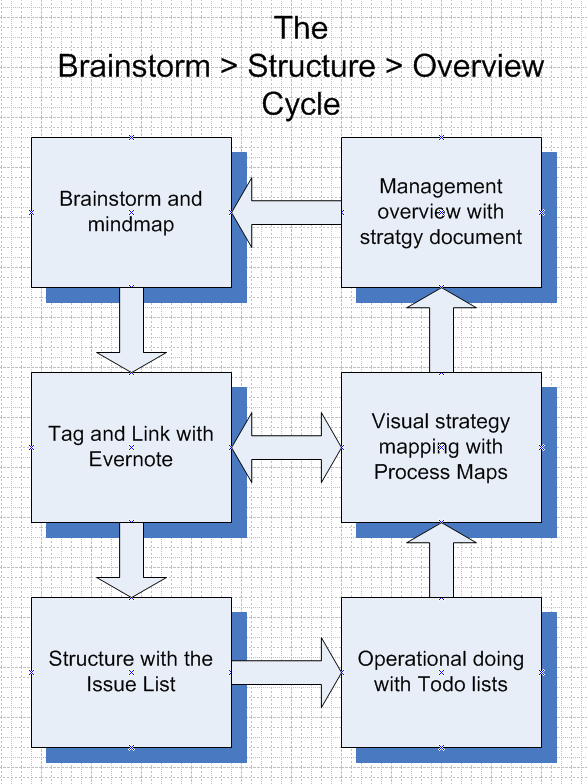Le cycle brainstorm et structureur