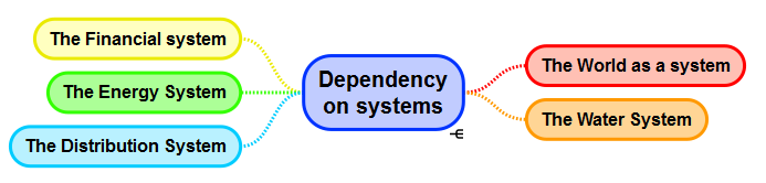dependency on systems