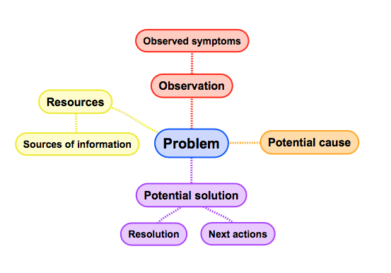 mindmapping is useful in problem solving