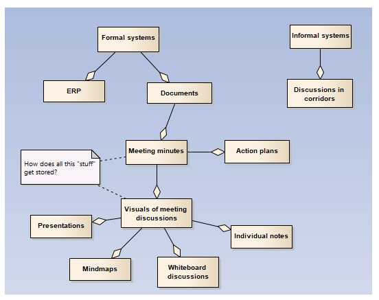 formal and informal information systems
