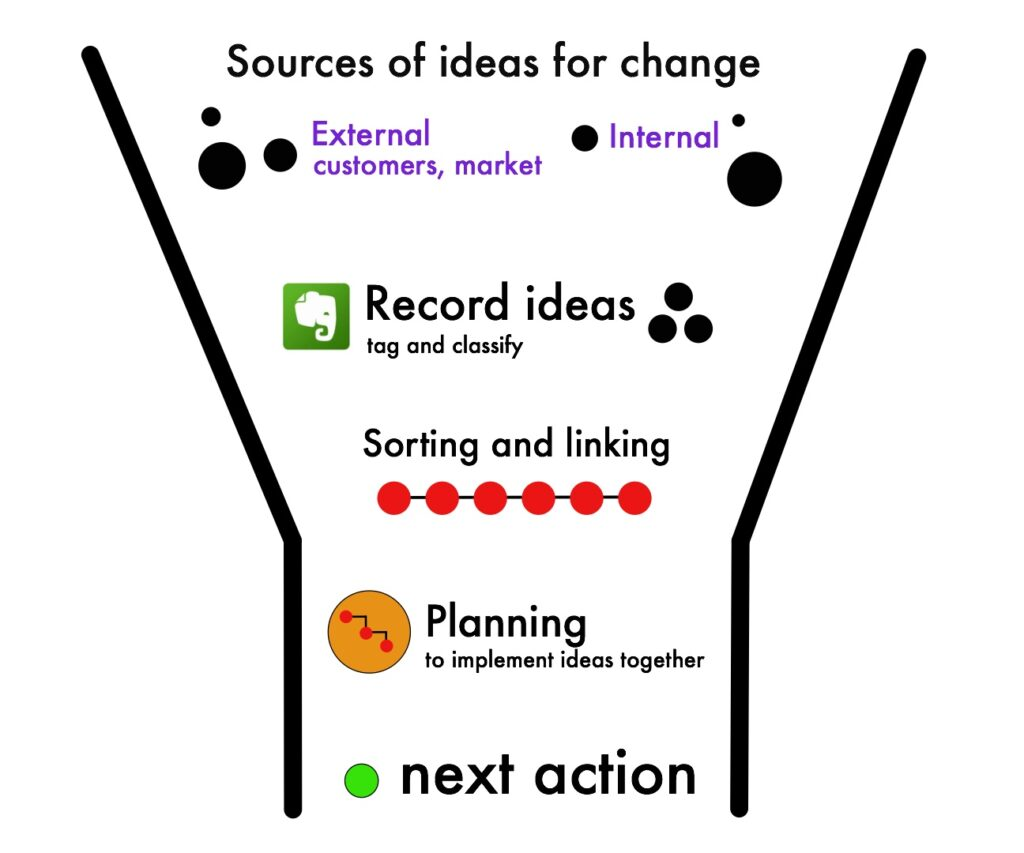 new ideas into action