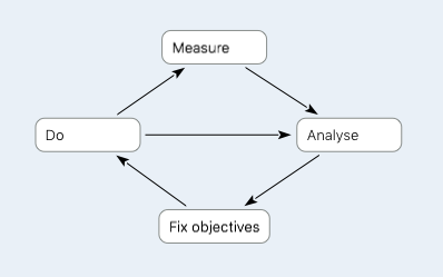 Measure do analyse cycle