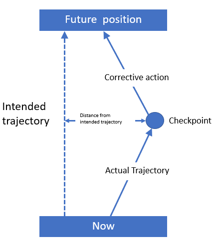 Measuring your trajectory