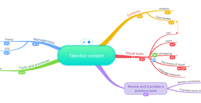 teknibiz content mind map in ayoa